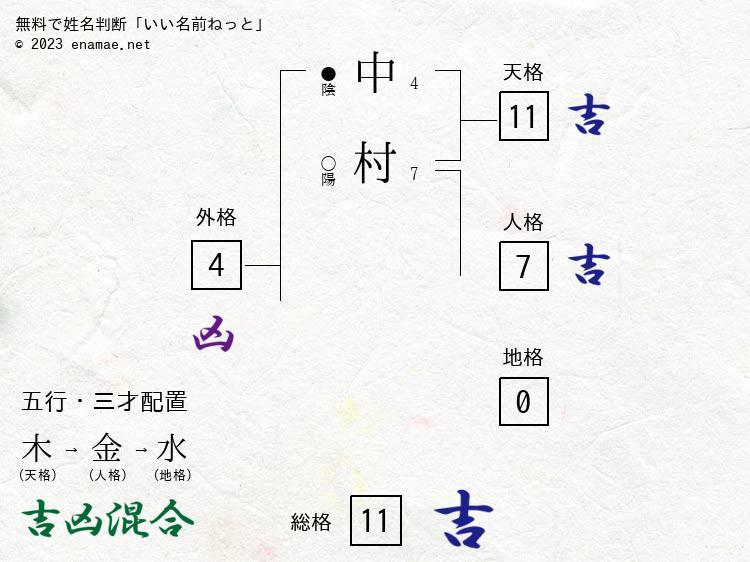 中村緑利(女性)の診断結果|名...