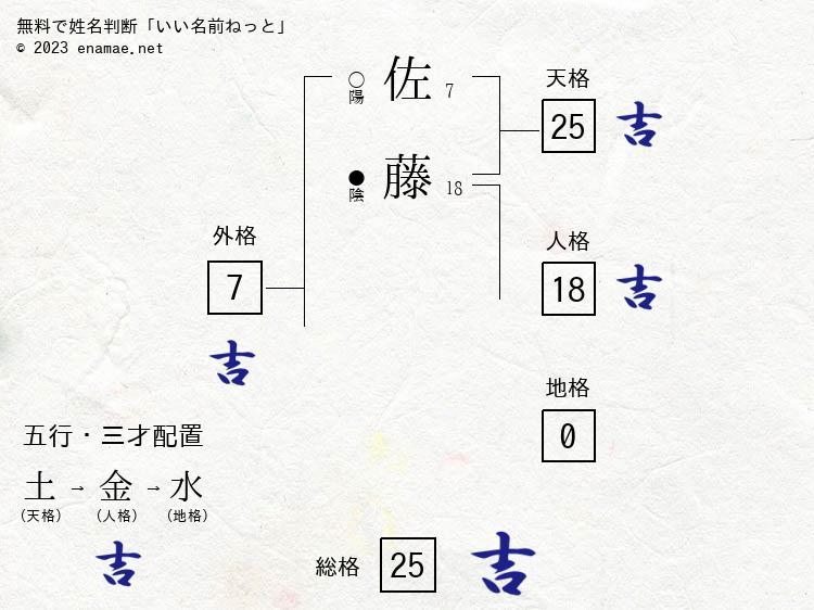 佐藤隆史(男性)の診断結果|名...