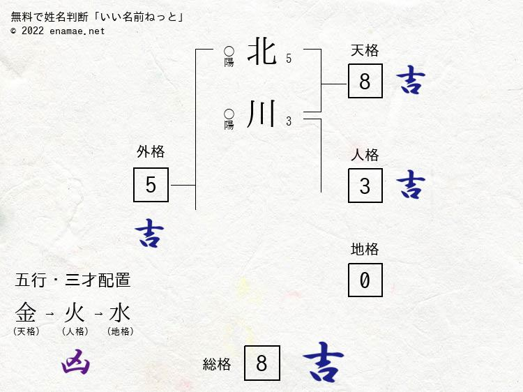 北川佳穂(女性)の診断結果 名...