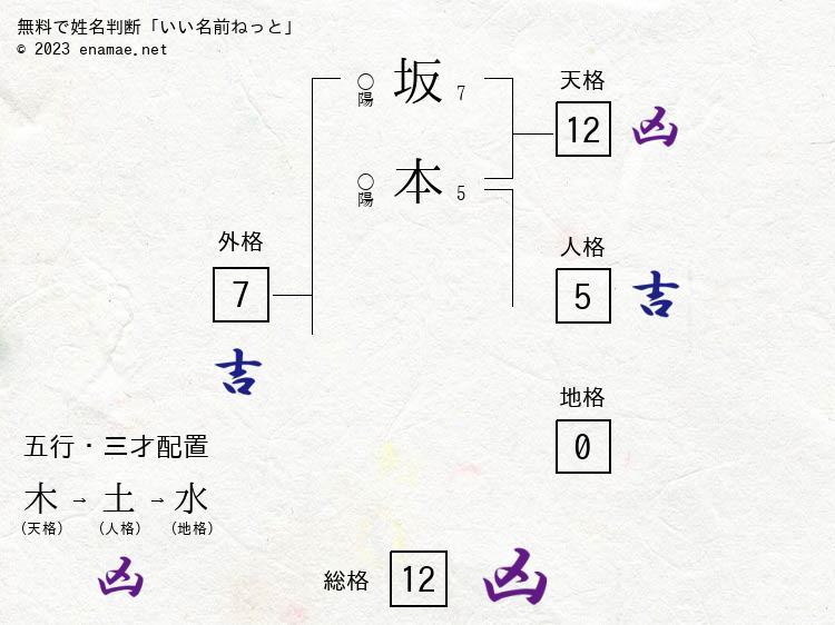 坂本辰朗(男性)の診断結果|名...