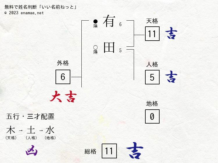 有田麻里英(女性)の診断結果|...