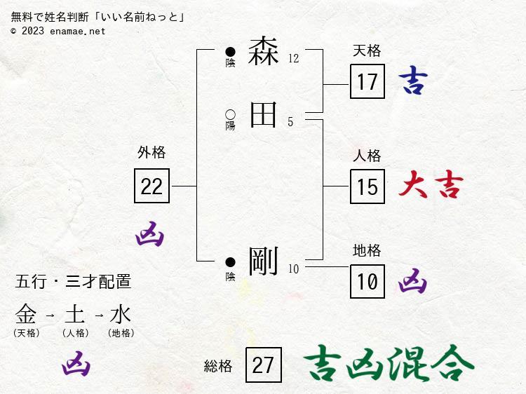 森田剛(男性)の姓名判断診断結果