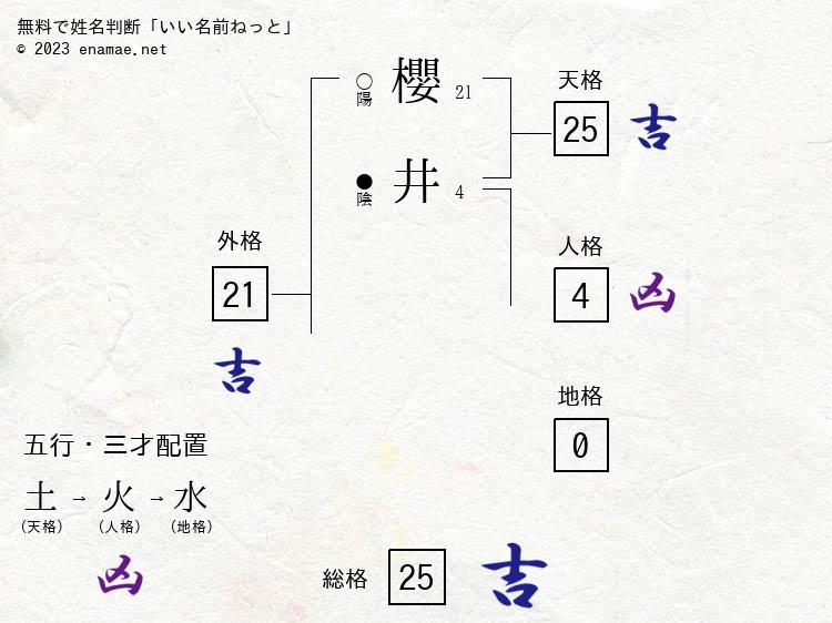 櫻井隆仁(男性)の診断結果|名...