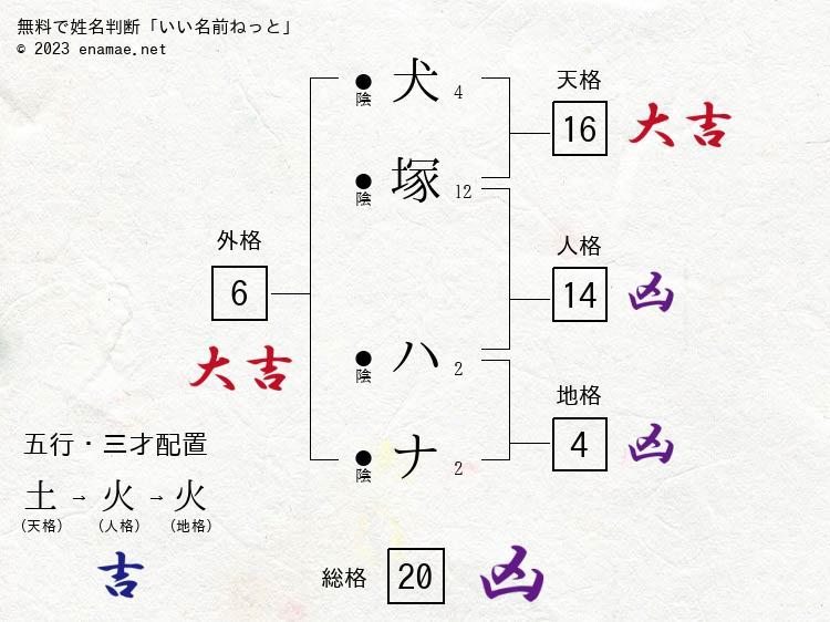 犬塚ハナ男性の診断結果名前の字画数で運勢を占う無料姓名判断