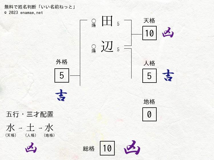 田辺優(女性)の診断結果|名前...
