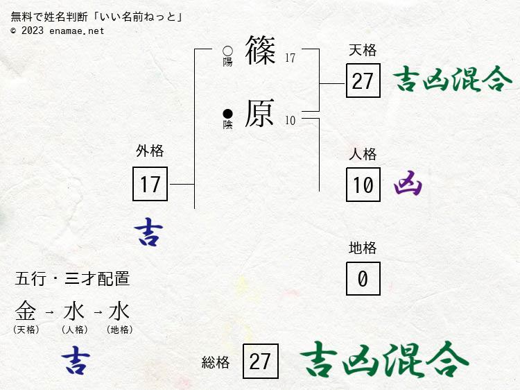 篠原敬介(男性)の診断結果|名...