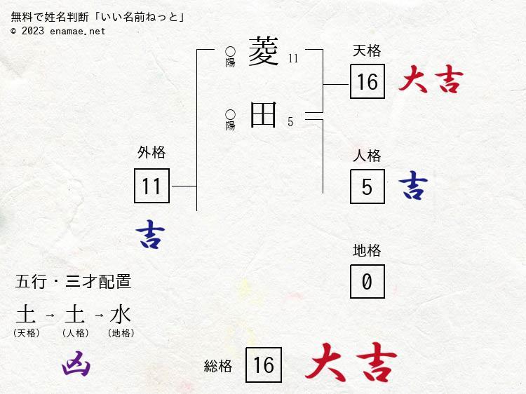 菱田彩李寿(女性)の診断結果|...