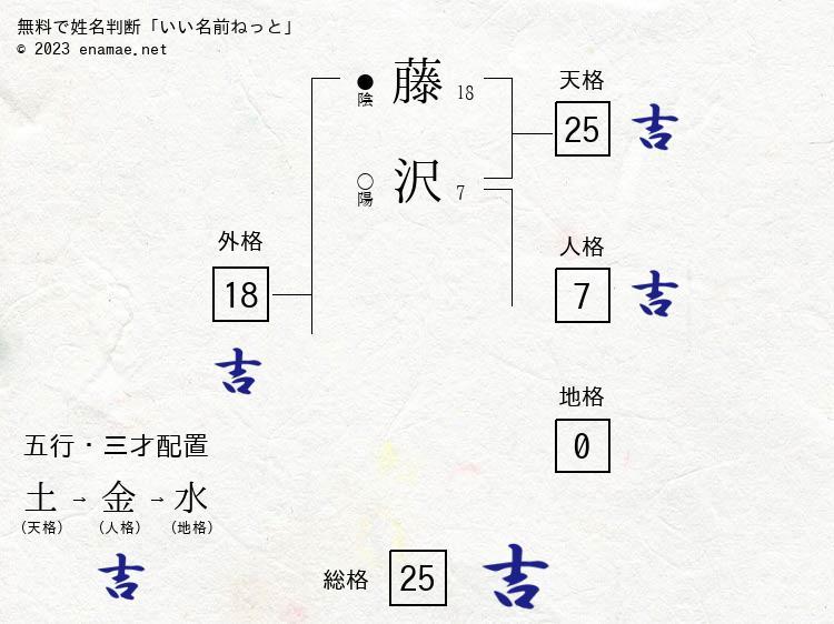 藤沢あき(男性)の診断結果|名...