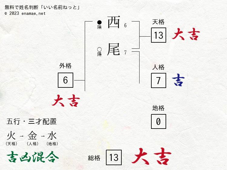 西尾昭彦(男性)の診断結果|名...