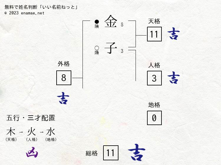 金子徳栄(女性)の診断結果|名...