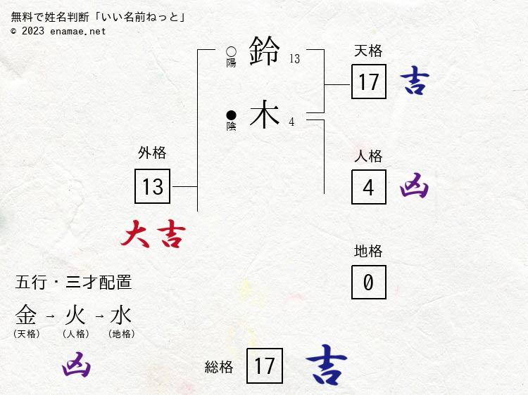 鈴木孝義(男性)の診断結果 名...