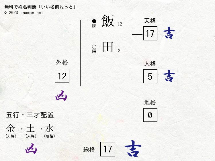 飯田俊徳(男性)の診断結果|名...