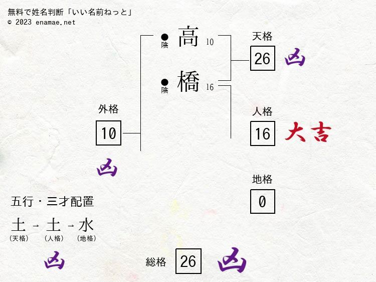 高橋武夫(男性)の診断結果|名...